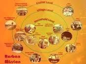 Shyama Prasad Mukherji Rurban Mission (SPMRM)