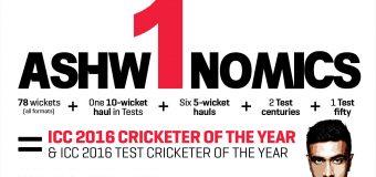 ICC AWARDS: R ASHWIN WINS CRICKETER OF THE  YEAR AWARD