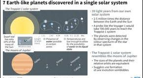 SEVEN EARTHLIKE EXOPLANETS FOUND