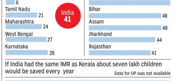 INDIA'S INFANT MORTALITY RATE: NATIONAL FAMILY HEALTH SURVEY-4