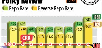 RBI MONTHLY MONETARY POLICY:HIKES REPO RATE