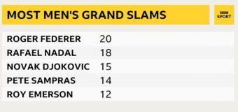 Rafael Nadal beats Novak Djokovic  to win 13th French Open title