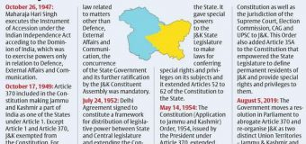 Article 370 scrapped, Jammu & Kashmir to be carved into two Union Territories