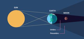 Super blood moon and lunar eclipse: Basics Explained