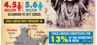 Deaths of 4 Bihar child workers in Jaipur : Child Labour In India