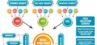 First mega food park in Mizoram