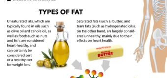 Only 3 pc of packaged food item samples contain over 2 pc trans fat Basics Explained