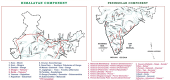Interlinking Of Rivers: Opportunities and Challenges: Ken Betwa Project