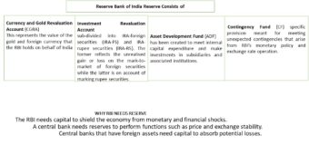 RBI surplus transfer to the Central Government: Basics Explained