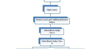 Cabinet approves continuation of the Centrally Sponsored Scheme (CSS) for Development of Infrastructure Facilities for Judiciary: Basics Explained