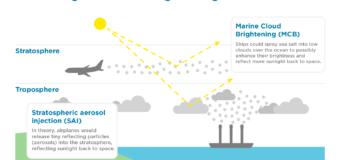 Geoengineering and Climate Change: Basics Explained
