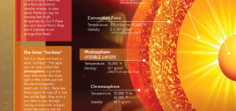 Indian scientists get rare peek into Sun's magnetic field: Basics Explained